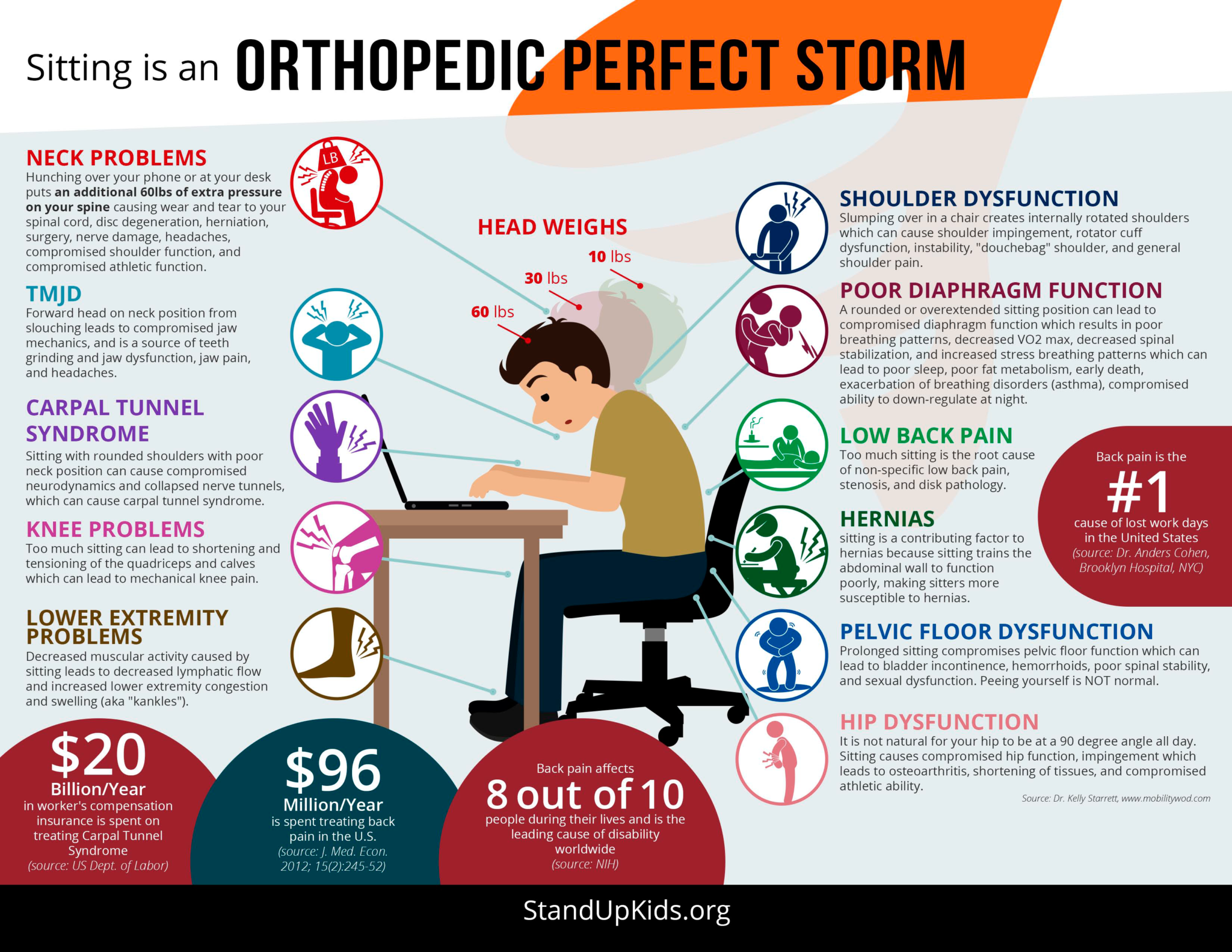 How to sit with good posture: Sitting is an orthopedic perfect storm - StandUpKids.org